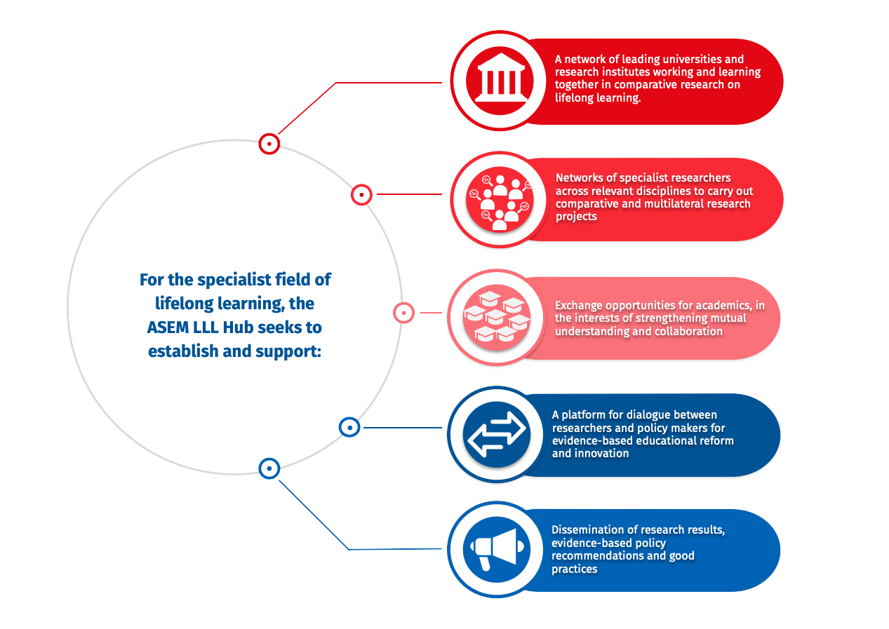 graphic-about-us-3-1 | ASEM Lifelong Learning